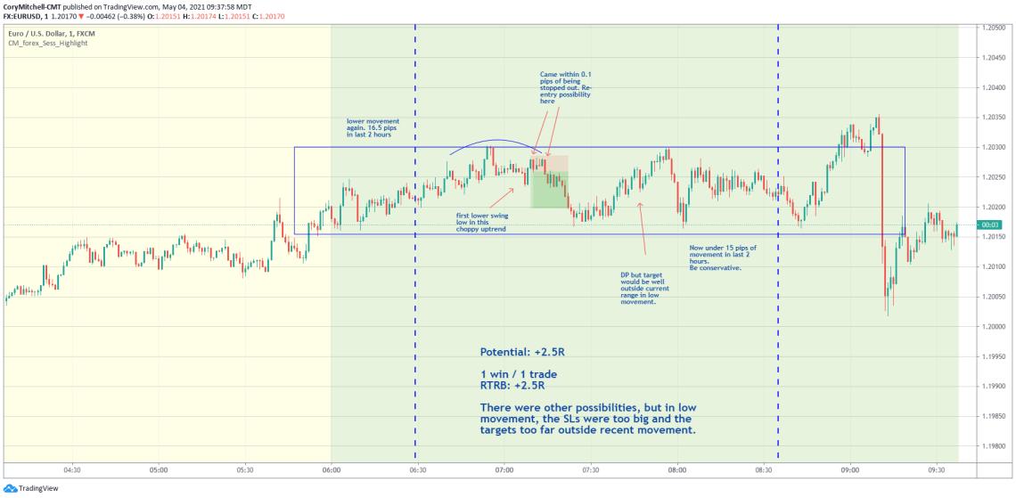 EURUSD day trading trade examples May 4