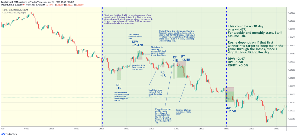 EURUSD example of double pump variation strategy