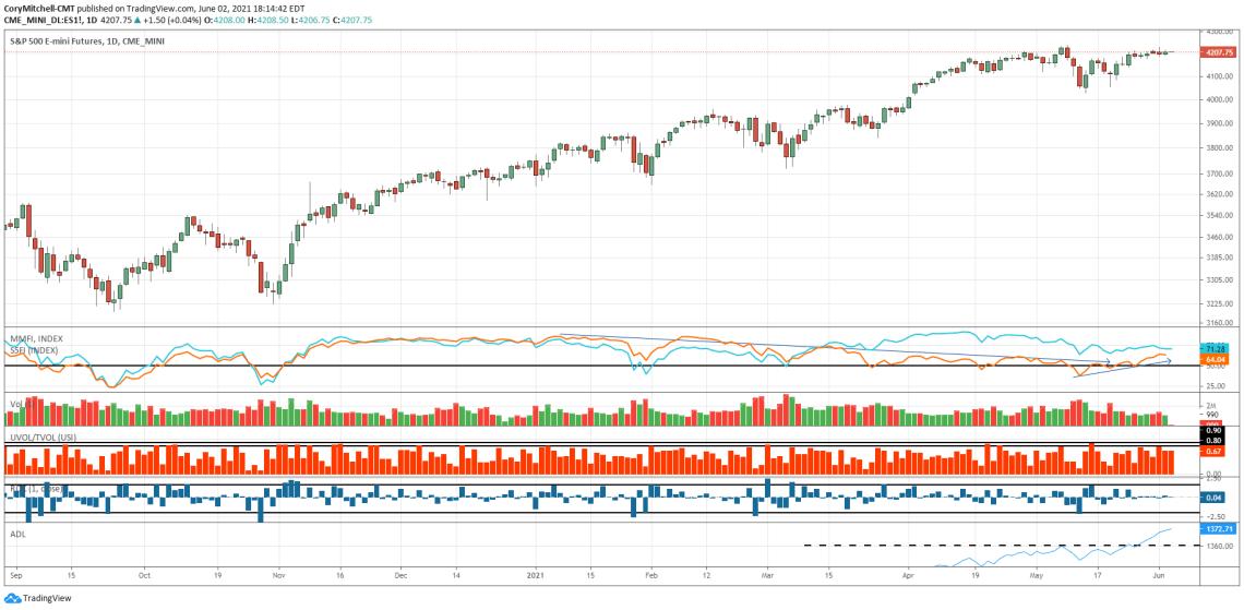June 2 S&P 500 chart with market health indicators