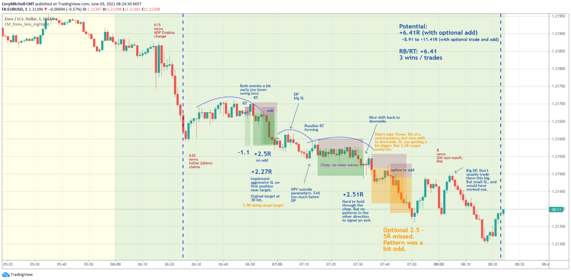 EURUSD day trading strategy examples June 3