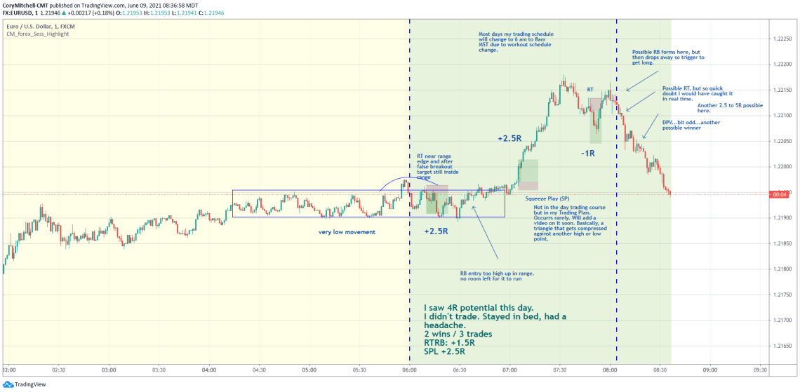 EURUSD example of squeeze play strategy