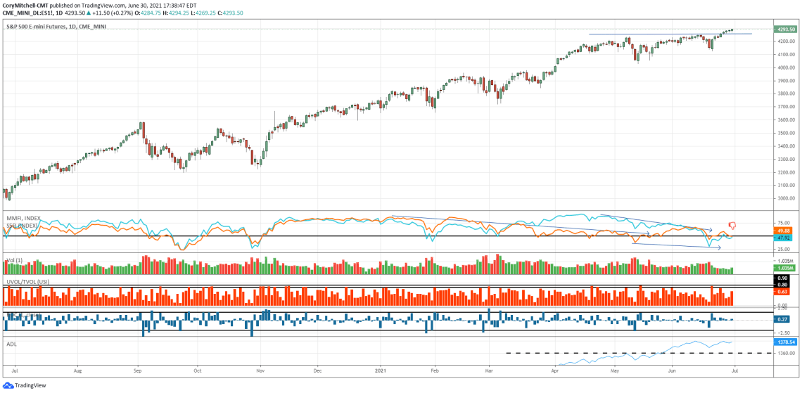 S&P 500 daily chart with market health indicators June 30 2021