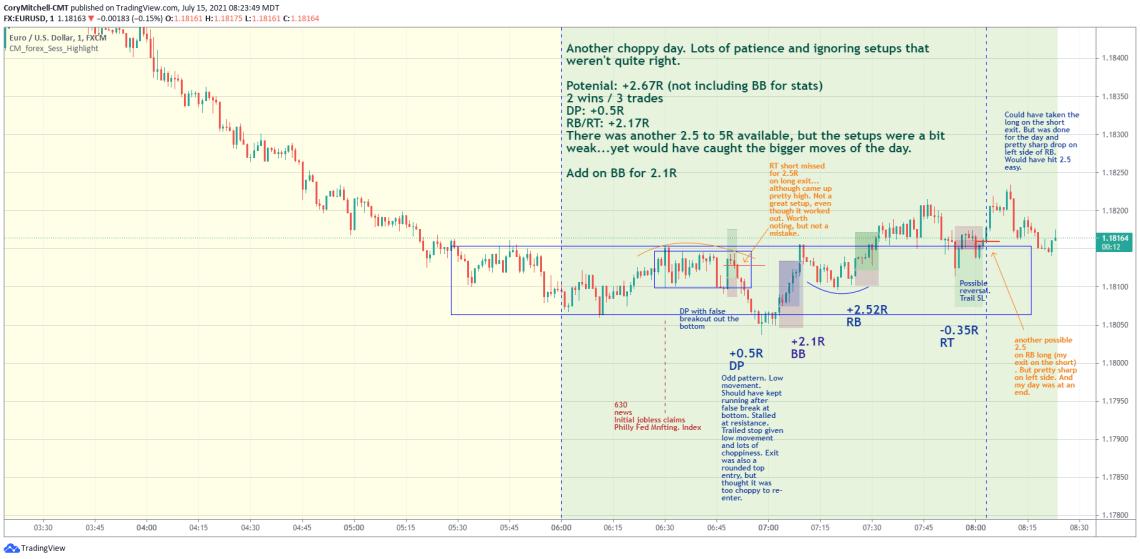 EURUSD day trading strategy trade examples July 15