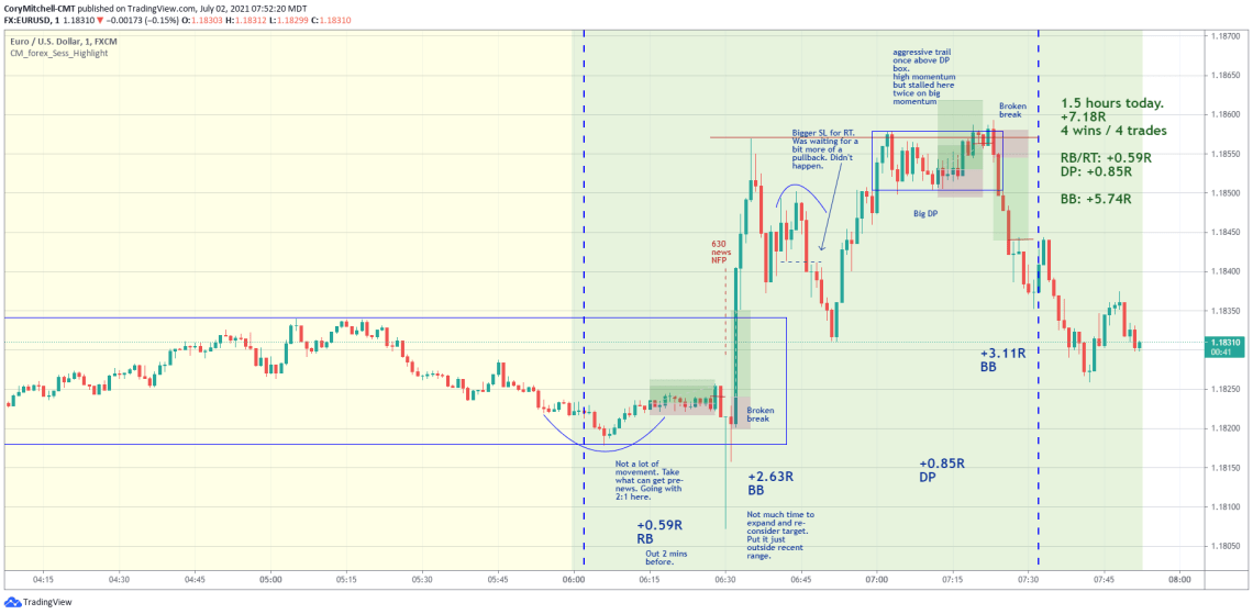 EURUSD day trading strategy examples July 2