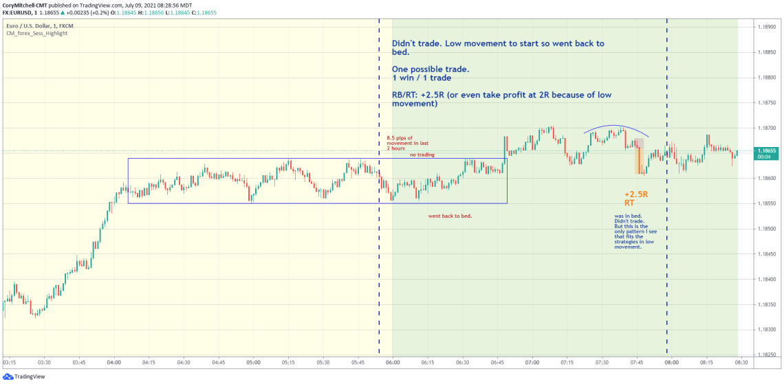 EURUSD day trading strategy chart examples July 9