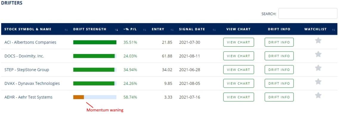 examples of earnings drift in stocks https://bit.ly/DriftTraderWatchlist