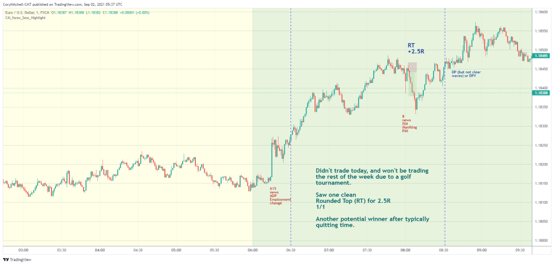 EURUSD day trading strategy examples Sept 1