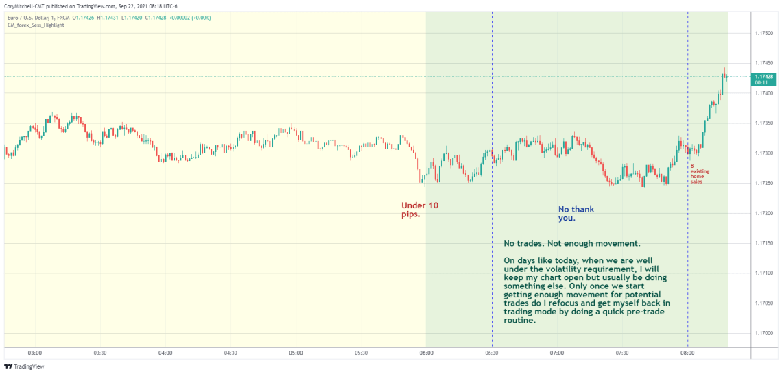 EURUSD day trading strategy examples Sept. 22