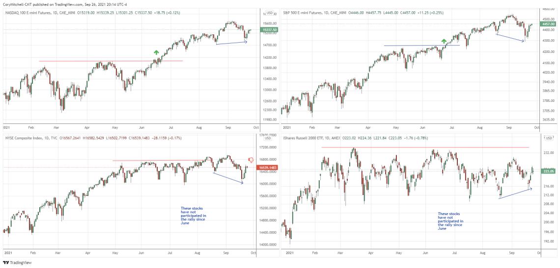 Major stock market index comparison Sept. 26
