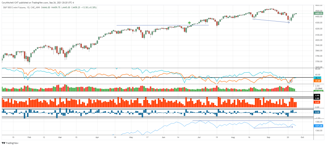 S&P 500 daily chart with market health inidcators
