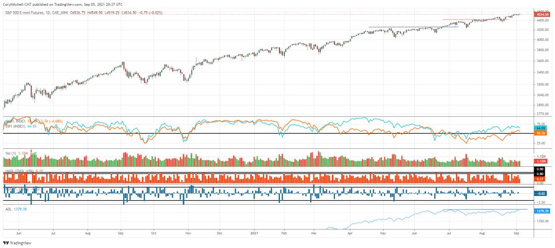 S&P 500 with market health indicators Sept 5