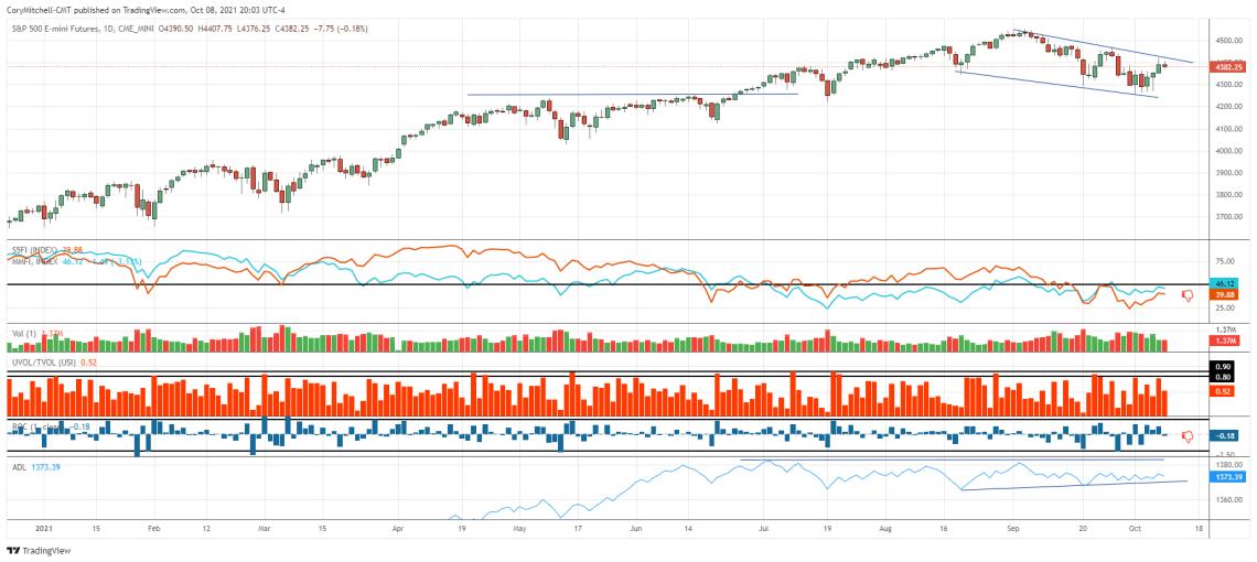 S&P 500 with market health indicators Oct 8