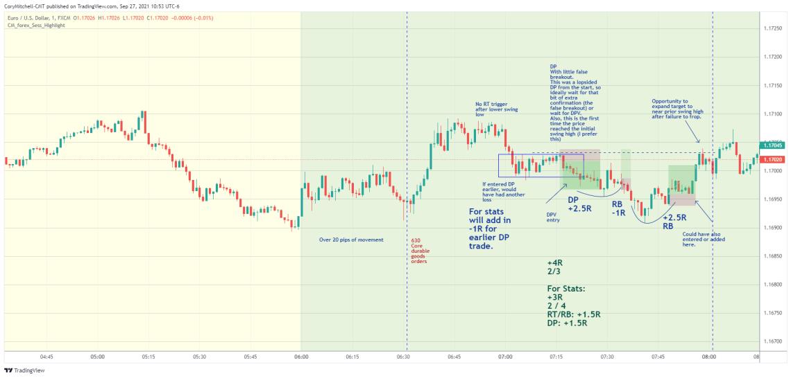 EURUSD DP day trading strategy