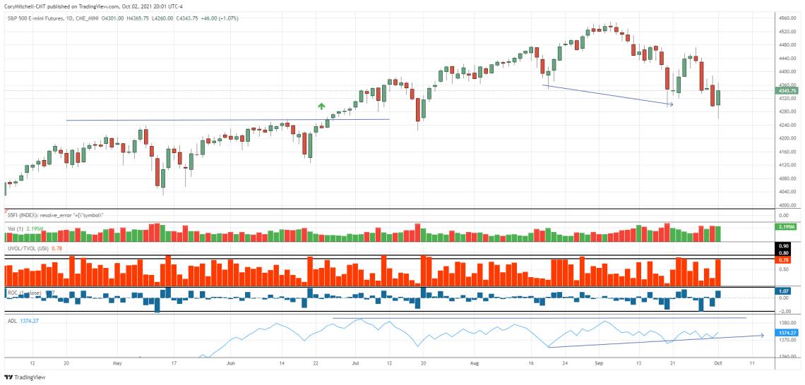 S&P 500 charts with market health indicators