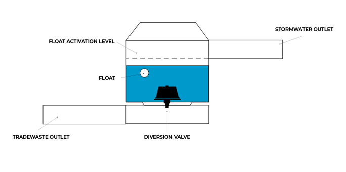 Underground First Flush System Diagram