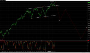 Dow danger zone