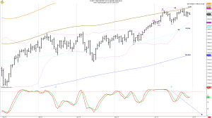 Dow daily zoomed from Feb