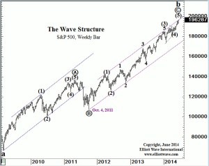 Spx count off the 09 low
