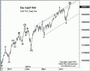 Spx daily bar at round number ceiling