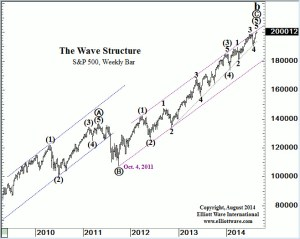 Spx weekly bar from 09