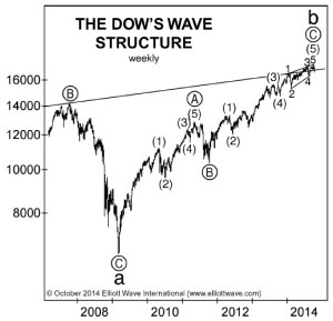 Dow place in history