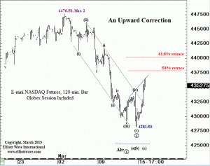 NQ top two counts