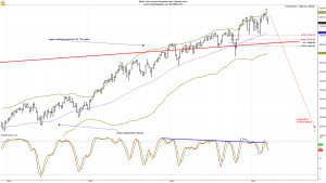 dow weekly