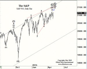 Spx daily at tip of apex