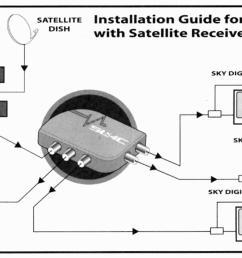 how to install a magic eye tv aerials uk digital tv wiring an allen bradley 100 [ 1156 x 702 Pixel ]