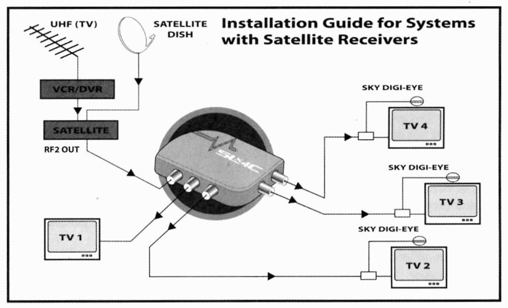 medium resolution of how to install a magic eye tv aerials uk digital tv wiring an allen bradley 100