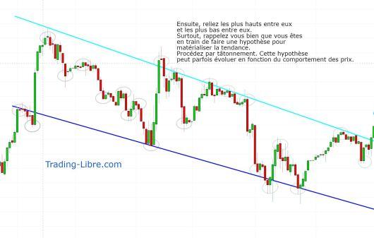 canal de tendance en bourse