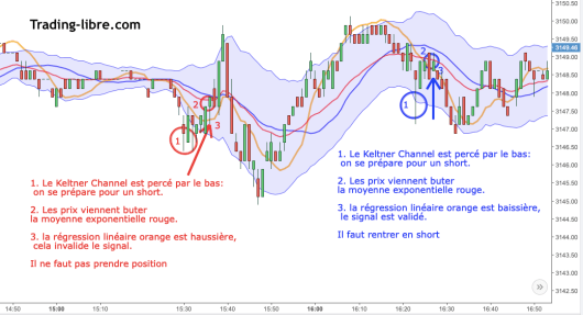 Plan de trade 3 Keltner Channel