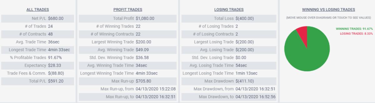 trading 13/04/2020