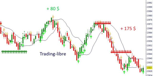 indicateur en bourse