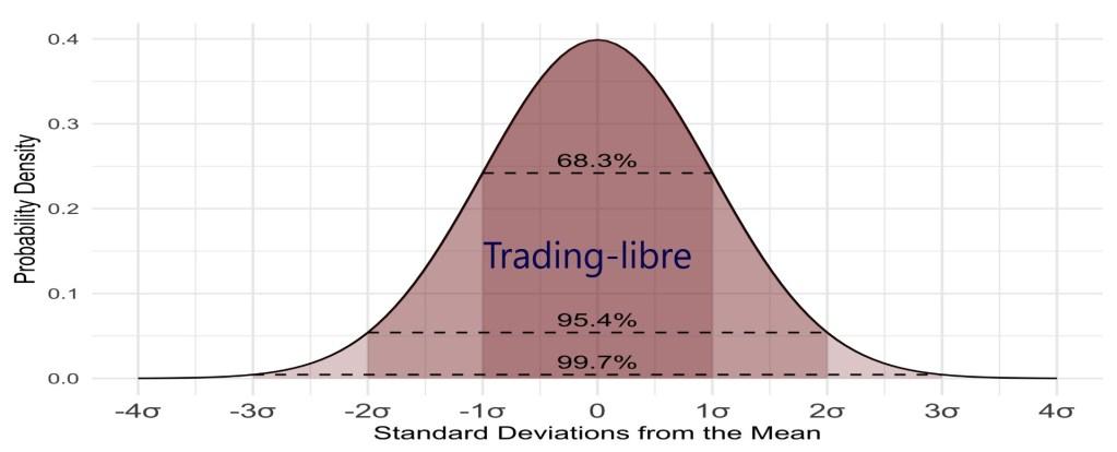 bourse probabilité