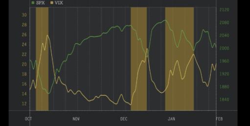 גרף ה spx מול הvix