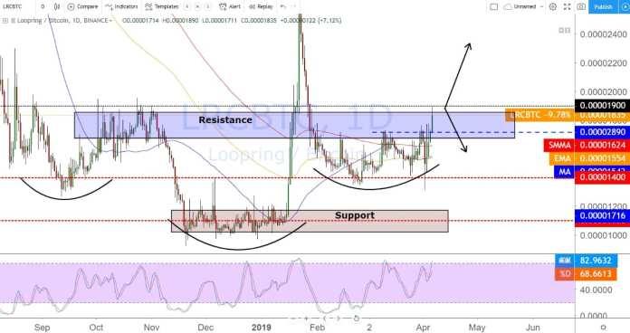 , 07.04.19 Technická analýza LRC/BTC  Zatím běží vše podle plánu, TRADING11