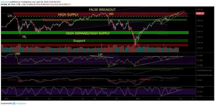 analýza S&P
