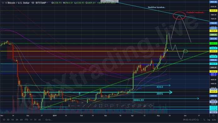 vypovídá, 11.05.19 Technická analýza BTC/USD – Neskutečné, 7000 $ téměř na dosah.. Od IX.., TRADING11