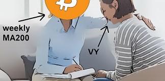 Bitcoin NIKDY nepadá pod tento indikátor - Nakupujte podle něj a vyděláte