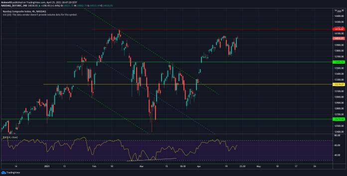 S&P 500, ANALÝZA – S&P 500 a Nasdaq stále nemění svůj růstový směr, TRADING11