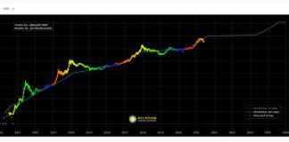 Toto jsou důvody, proč Bitcoin udělá znovu ATH a bear market skončí!