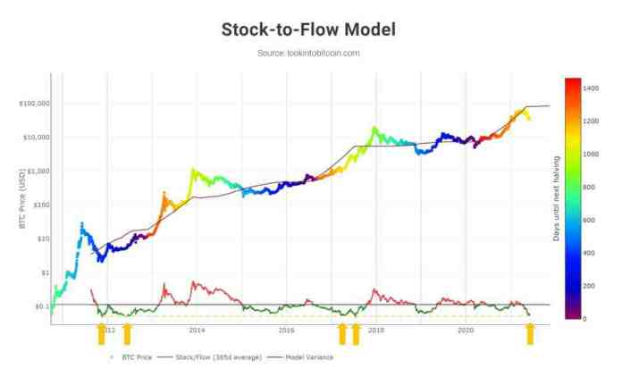 Pokud BTC brzy nenaroste, Stock-to-Flow bude poprvé porušen