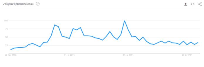 Trend vyhledávání pojmu Bitcoin.