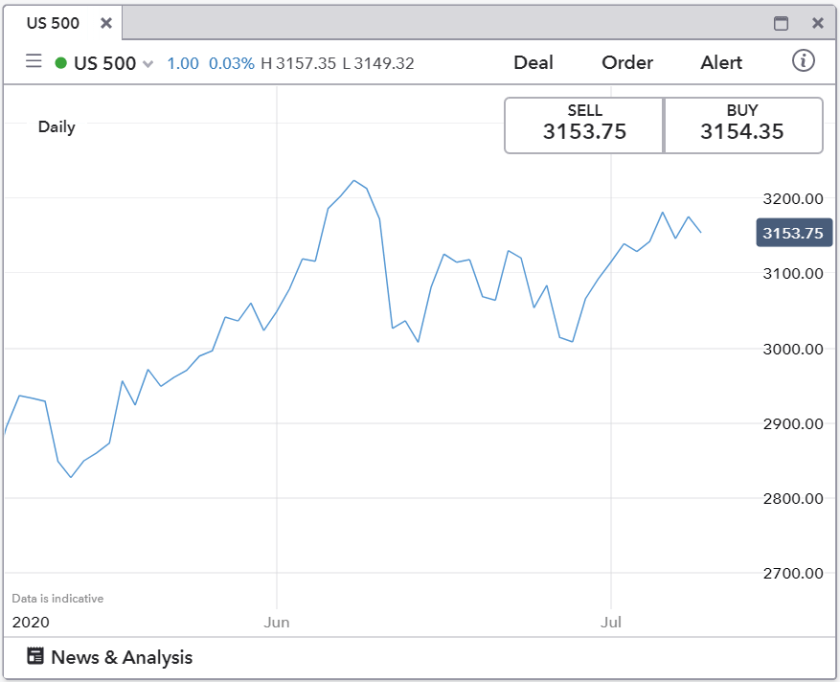 Line Chart for the S&P 500 (07th May 2020 to 09th July 2020)