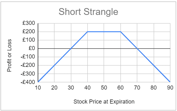 Expected profit and loss for the short strangle option strategy