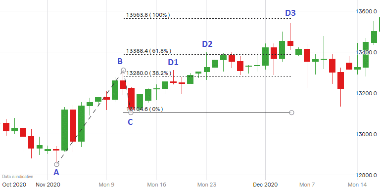 Fibonacci Extension - GBP USD