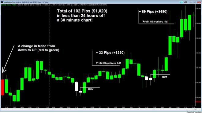 [group buy] forex for profits 2.0 by todd mitchel [Group Buy] Forex for Profits 2.0 by Todd Mitchel chart 1