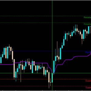 Channel Indicator for MT4 forex trading
