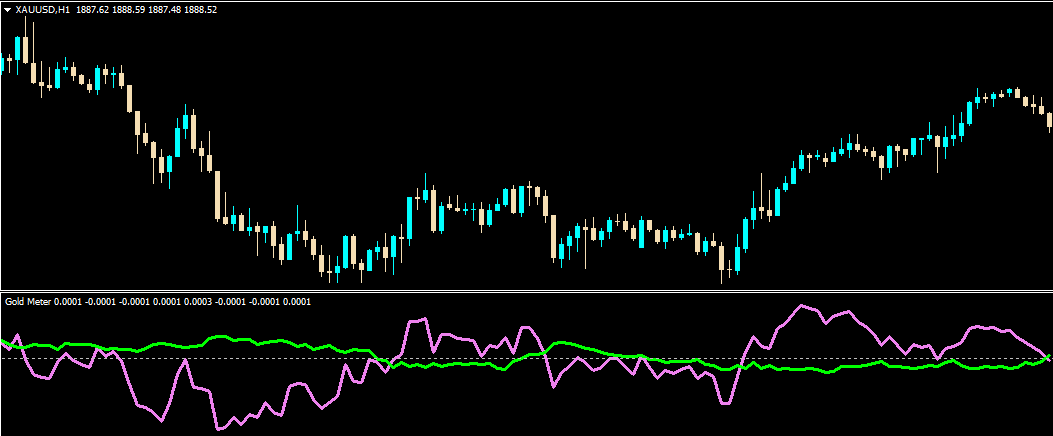 Gold Meter indicator for mt4 forex trading